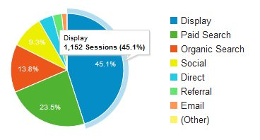 Google Analytics Top Channels Overview